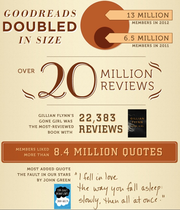 goodreads 2012 infographic - novel conclusions - writing blog