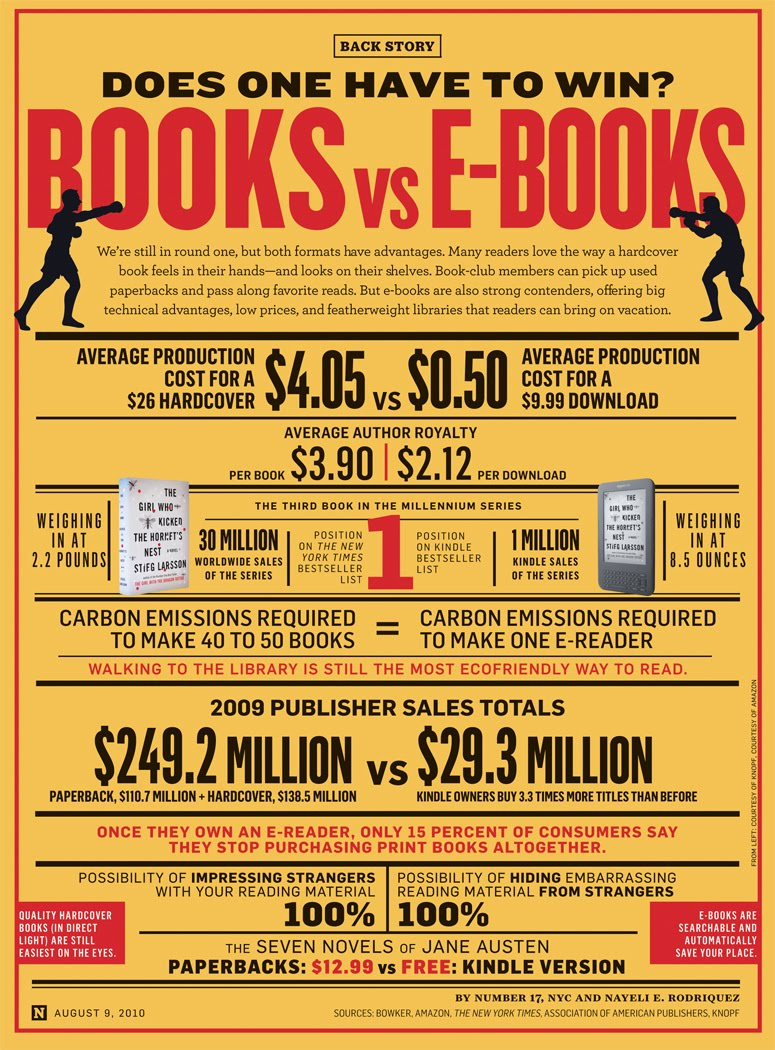 Ebooks Vs. Paper Books The Pros and Disadvantages