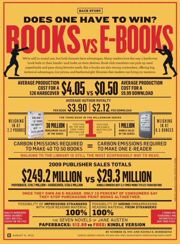 Books vs. eBooks infographic - Novel Conclusions writing blog - writing tips - reading