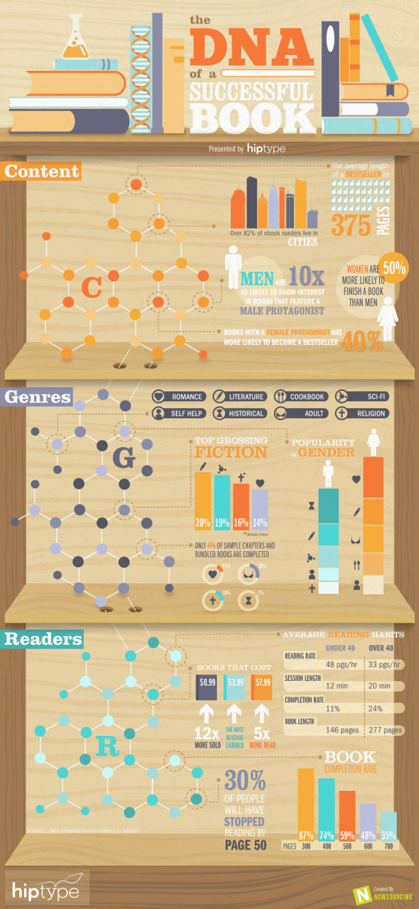 DNA of a Successful Book Infographic Reading Books Writing - Novel Conclusions Literary Blog